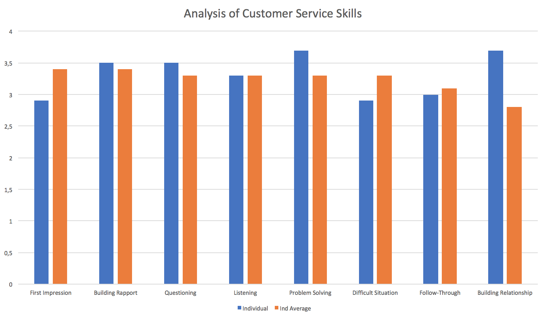 customer service analysis