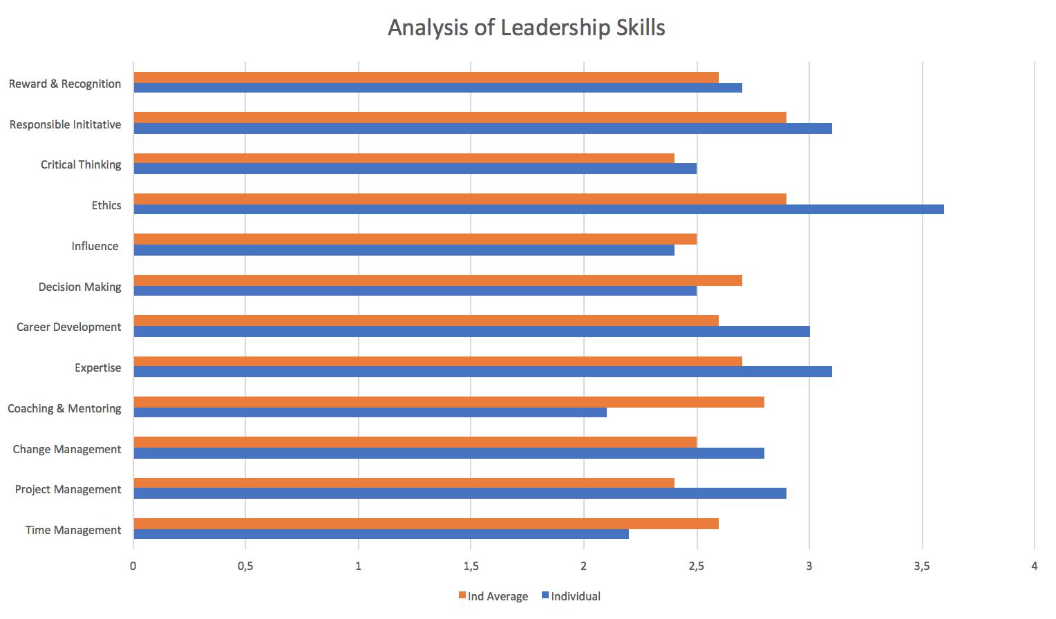 analysis of leadership skills